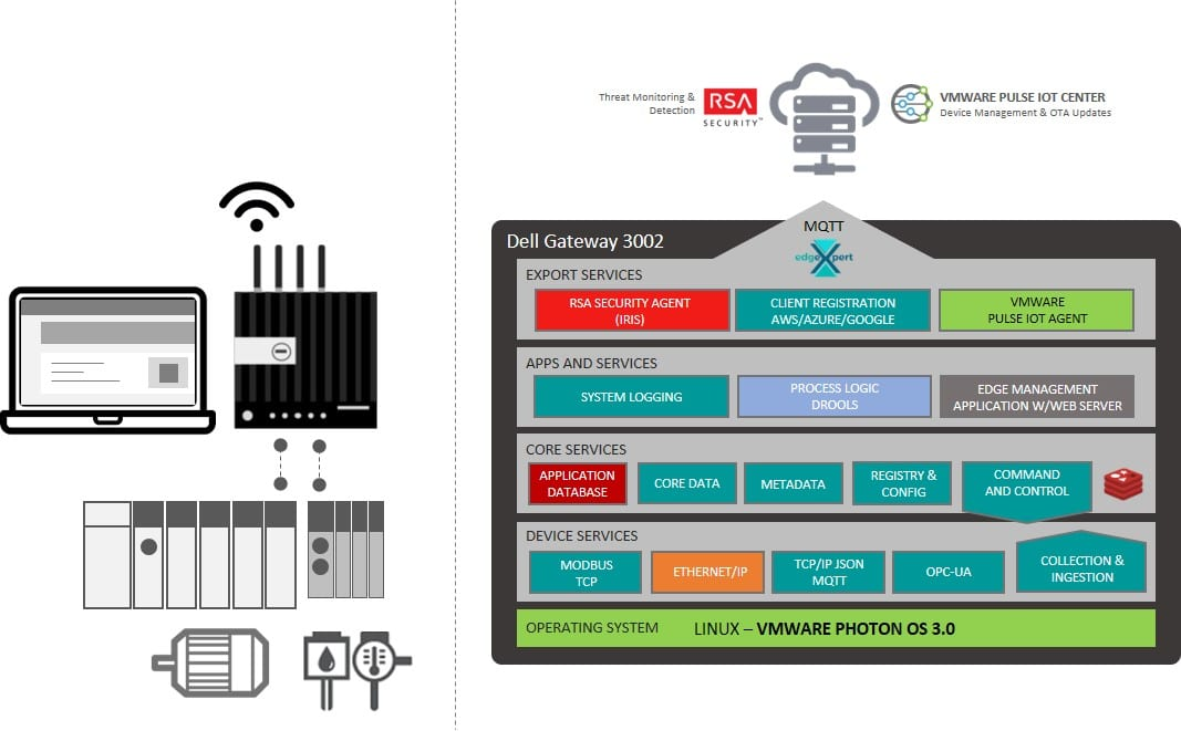 IIoT Edge Stack Block Diagram for the Technotects PoC